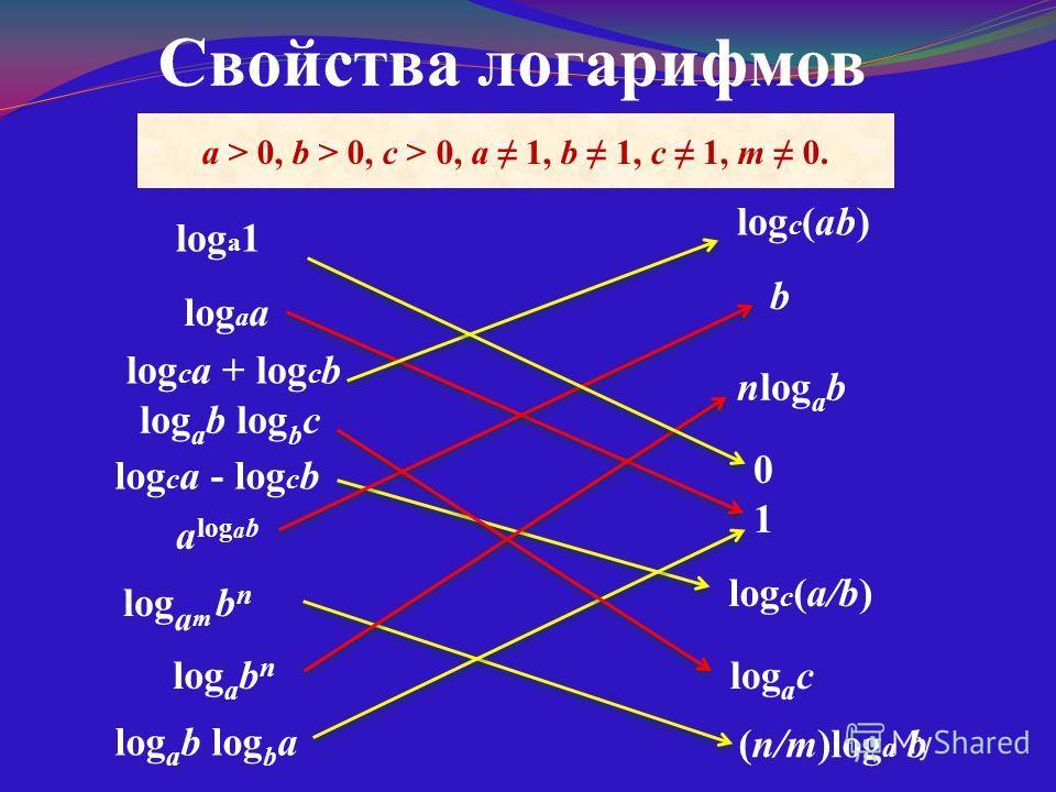 Логарифмическая диковинка Вычислите при условии x, y > 0 и x 1, y 1: Докажите, что при условии x, y, z > 0 и x 1, y 1 выполняется тождество