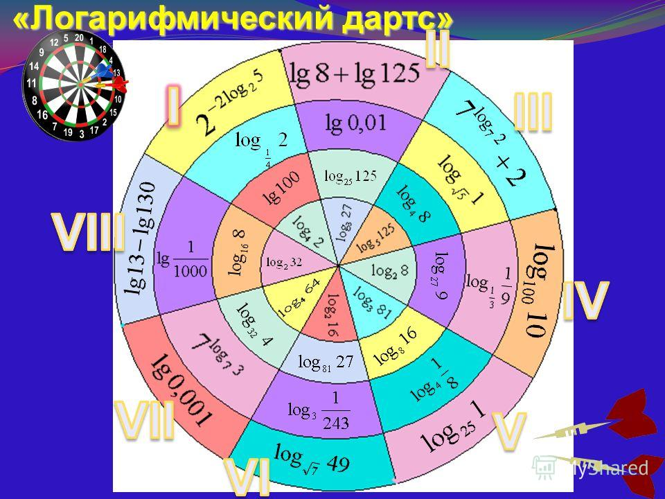 Свойства логарифмов a > 0, b > 0, c > 0, a 1, b 1, c 1, m 0. log a a log a 1 log c a + log c b log c a - log c b log c (ab) log c (a/b) a log a b log a b n nlog a b 0101 b log a b log b a log a c log a b log b c log a m b n (n/m)log a b