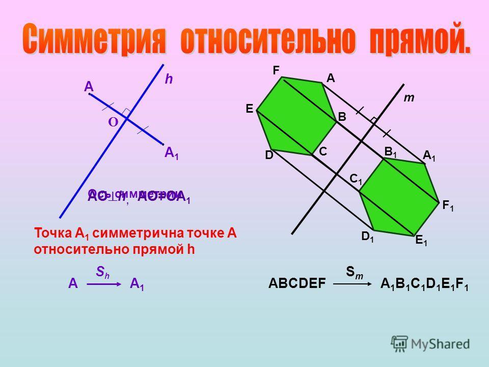 Ось симметрии A1A1 h A О АО h, АО=ОА 1 Точка А 1 симметрична точке А относительно прямой h AA1A1 ShSh m A B C D E F A1A1 B1B1 C1C1 D1D1 E1E1 F1F1 ABCDEF SmSm A1B1C1D1E1F1A1B1C1D1E1F1