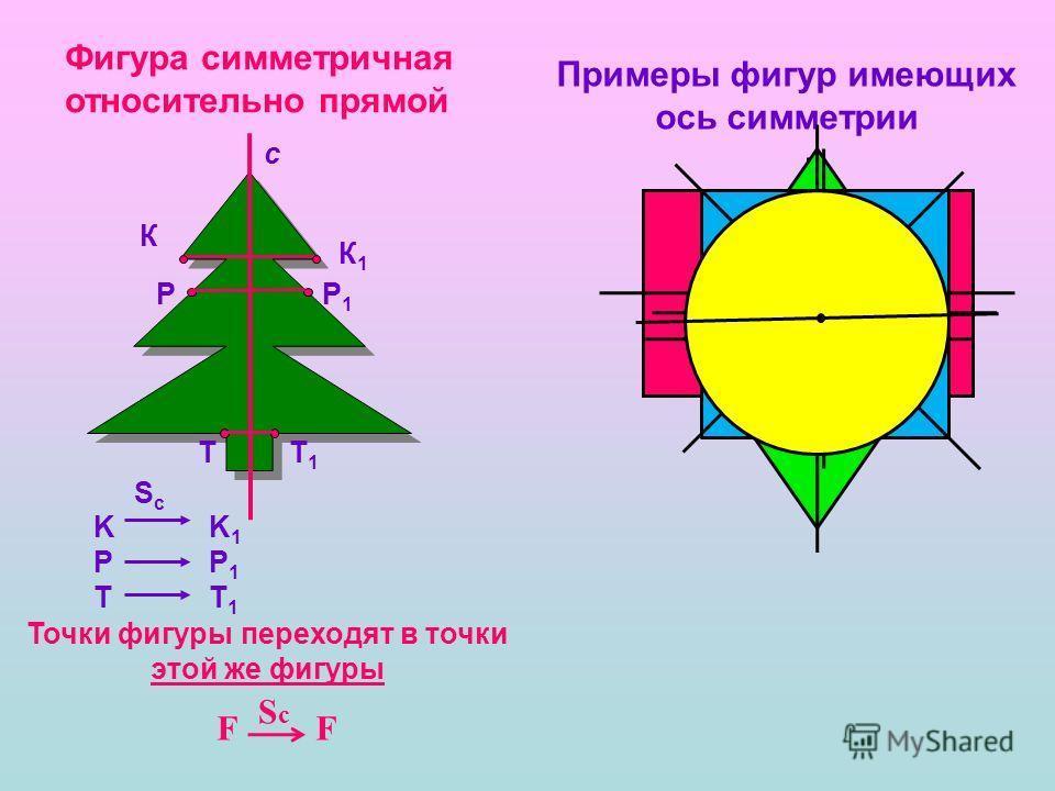 Фигура симметричная относительно прямой К К1К1 РР1Р1 ТТ1Т1 c KРТKРТ K1Р1Т1K1Р1Т1 ScSc Примеры фигур имеющих ось симметрии Точки фигуры переходят в точки этой же фигуры ? F ScSc F