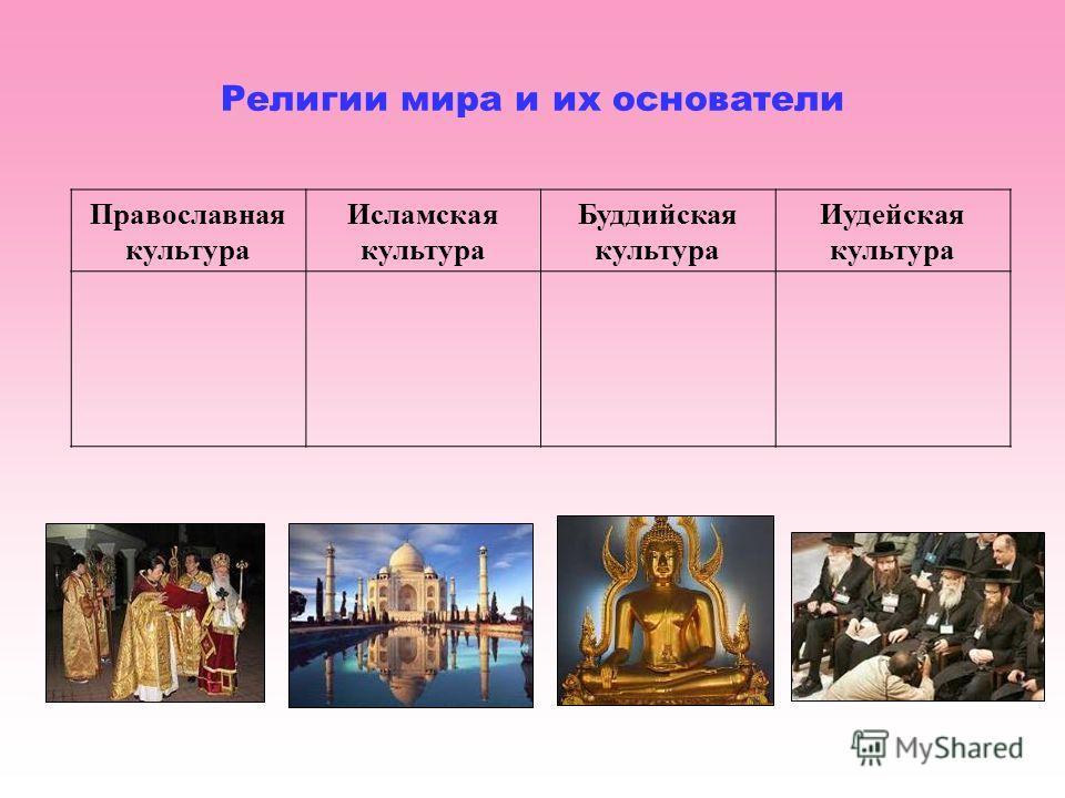 Религии мира и их основатели Православная культура Исламская культура Буддийская культура Иудейская культура