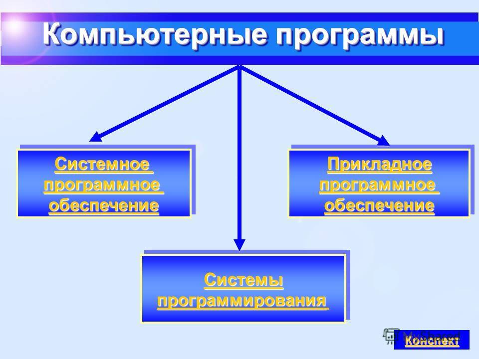 Прикладное программное обеспечение Прикладное программное обеспечение Системное программное обеспечение Системное программное обеспечение Системы программирования Системы программирования Компьютерные программы Конспект