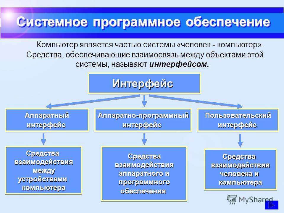 Системное программное обеспечение АппаратныйинтерфейсАппаратныйинтерфейсАппаратно-программныйинтерфейсАппаратно-программныйинтерфейсПользовательскийинтерфейсПользовательскийинтерфейс Средства, обеспечивающие взаимосвязь между объектами этой системы,