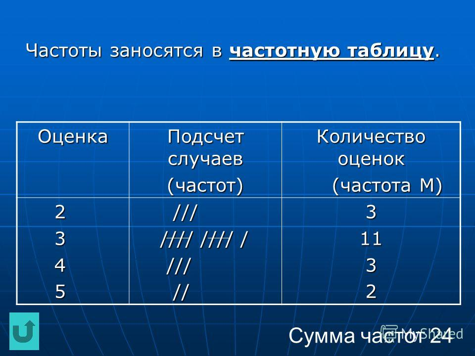 Частоты заносятся в частотную таблицу. Оценка Подсчет случаев (частот) Количество оценок (частота М) (частота М) 2 3 4 5 /// /// //// //// / //// //// / /// /// // //31132 Сумма частот 24