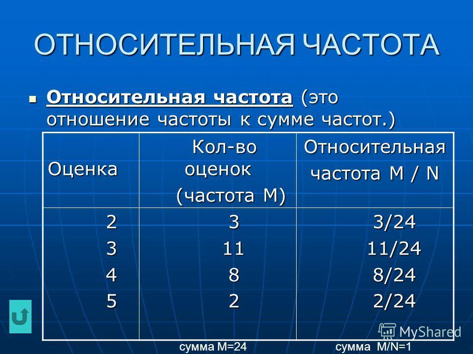 ОТНОСИТЕЛЬНАЯ ЧАСТОТА Относительная частота (это отношение частоты к сумме частот.) Относительная частота (это отношение частоты к сумме частот.) Оценка Оценка Кол-во оценок Кол-во оценок (частота М) (частота М)Относительная частота М / N 2 3 4 5 3 1