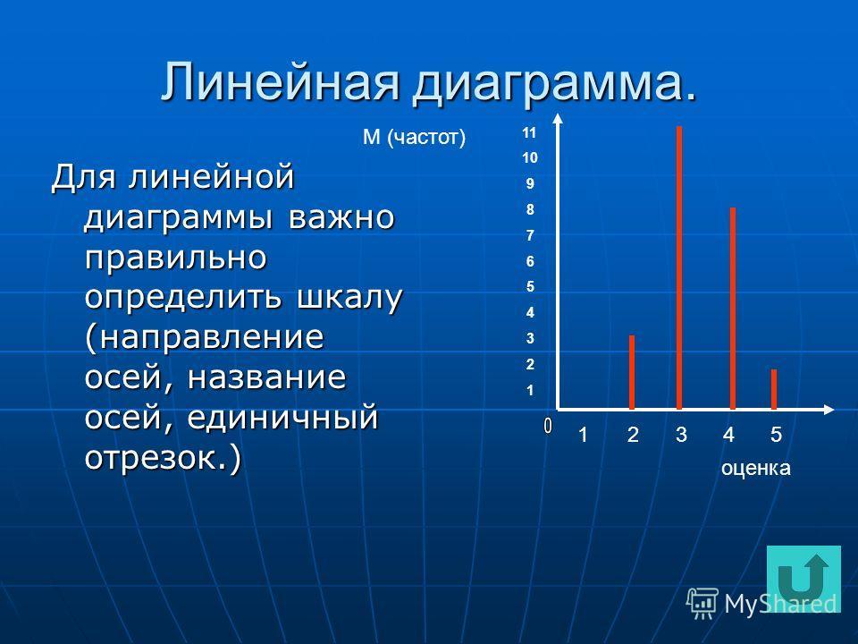 Линейная диаграмма. Для линейной диаграммы важно правильно определить шкалу (направление осей, название осей, единичный отрезок.) М (частот) оценка 1 2 3 4 5 11 10 9 8 7 6 5 4 3 2 1