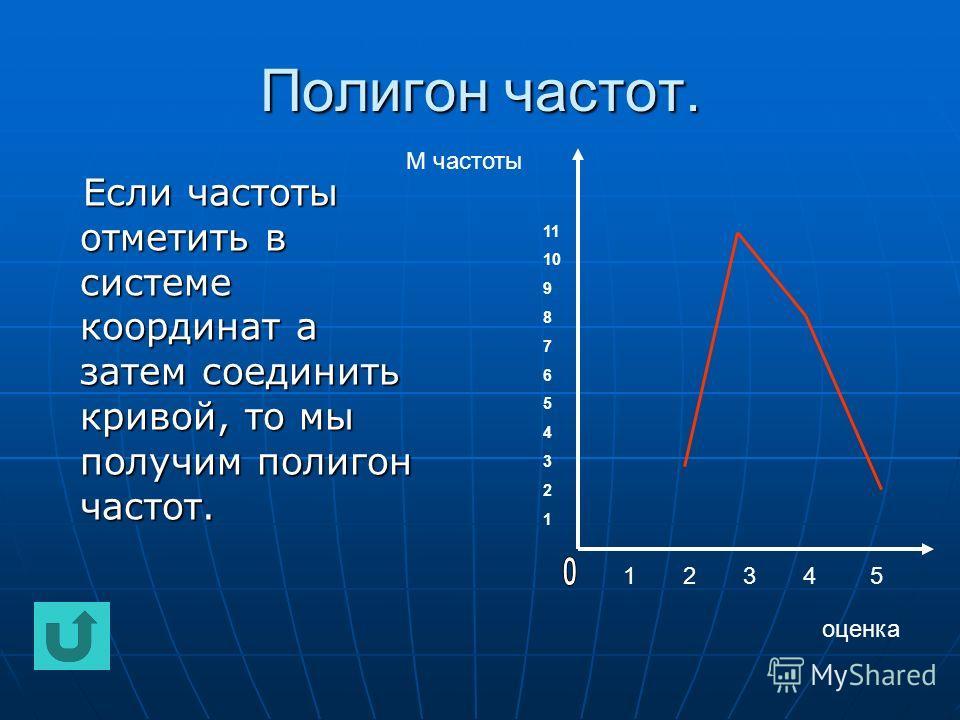 Полигон частот. Если частоты отметить в системе координат а затем соединить кривой, то мы получим полигон частот. Если частоты отметить в системе координат а затем соединить кривой, то мы получим полигон частот. оценка М частоты 1 2 3 4 5 11 10 9 8 7