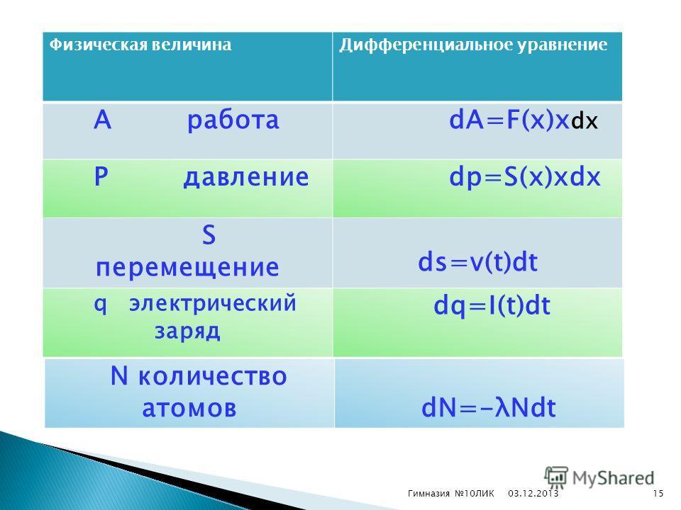 03.12.2013Гимназия 10ЛИК15 Физическая величинаДифференциальное уравнение А работа dA=F(x)x dx P давление dp=S(x)xdx S перемещение ds=v(t)dt q электрический заряд dq=I(t)dt N количество атомов dN=-λNdt