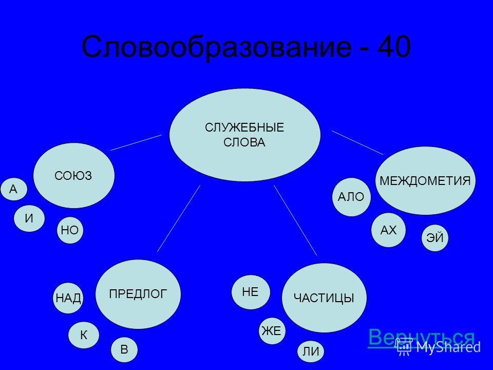 Словообразование - 40 Вернуться СЛУЖЕБНЫЕ СЛОВА СОЮЗ И А НО ПРЕДЛОГ НАД К В МЕЖДОМЕТИЯ ЧАСТИЦЫ НЕ ЖЕ ЛИ АХ ЭЙ АЛО
