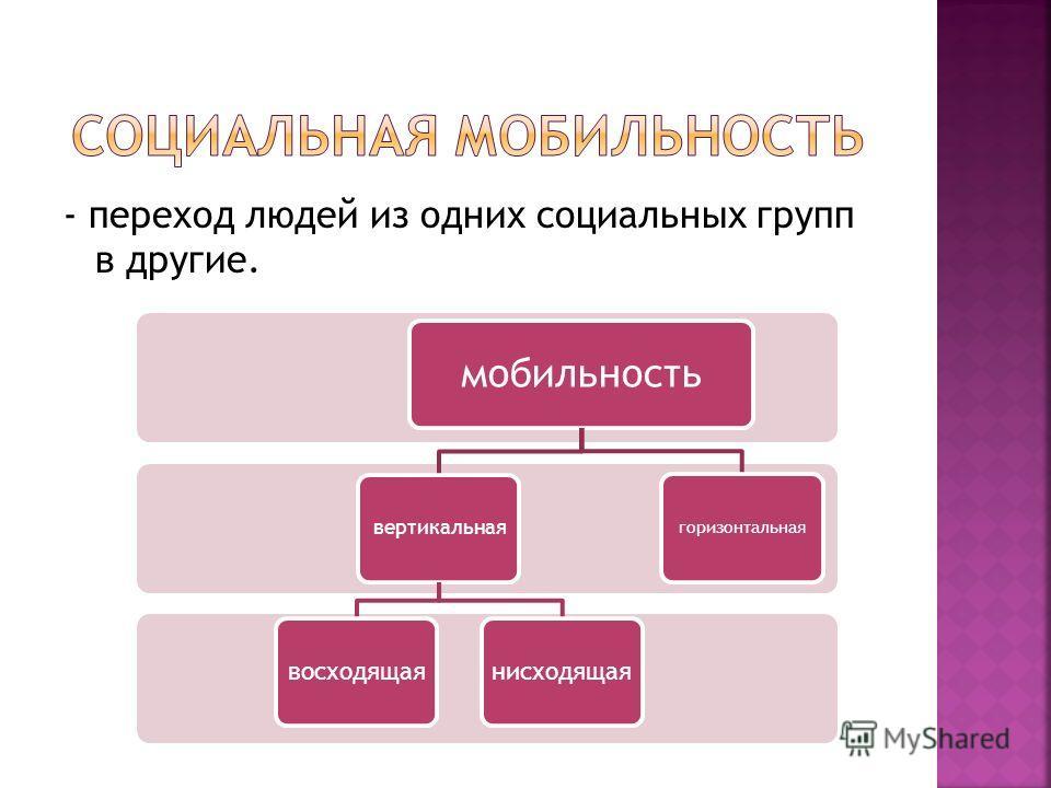 - переход людей из одних социальных групп в другие. мобильность вертикальная восходящаянисходящая горизонтальная