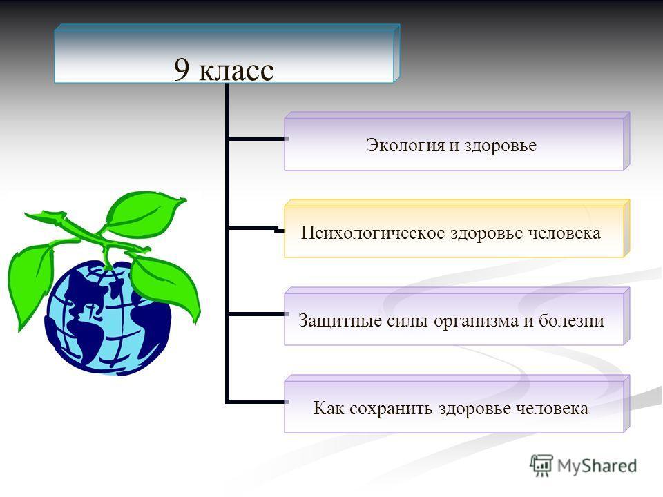 9 класс Экология и здоровье Психологическое здоровье человека Защитные силы организма и болезни Как сохранить здоровье человека