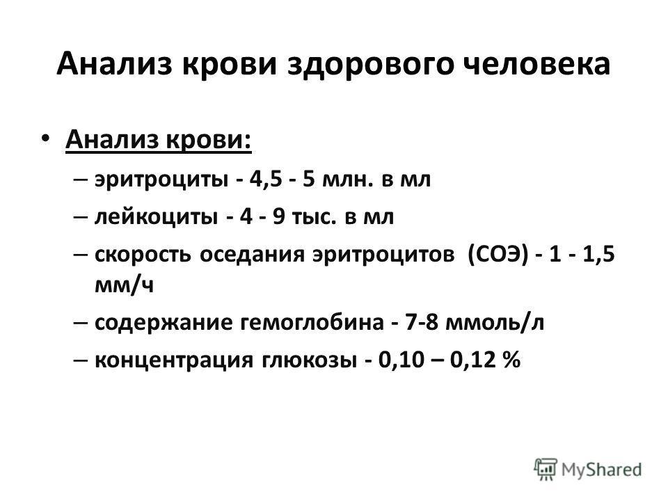 Анализ крови здорового человека Анализ крови: – эритроциты - 4,5 - 5 млн. в мл – лейкоциты - 4 - 9 тыс. в мл – скорость оседания эритроцитов (СОЭ) - 1 - 1,5 мм/ч – содержание гемоглобина - 7-8 ммоль/л – концентрация глюкозы - 0,10 – 0,12 %