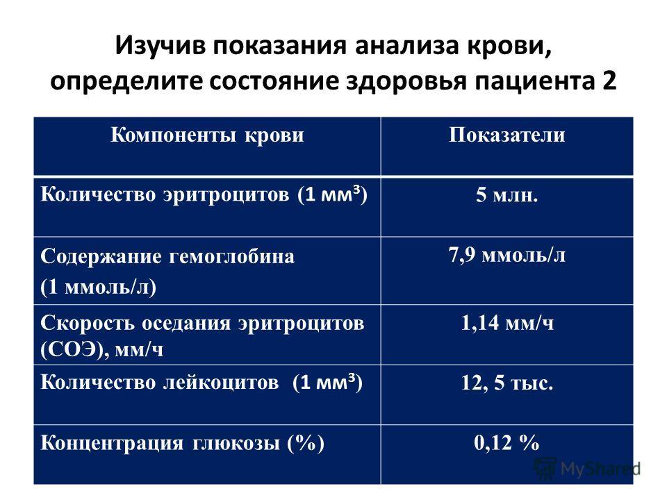 Изучив показания анализа крови, определите состояние здоровья пациента 2 Компоненты кровиПоказатели Количество эритроцитов ( 1 мм 3 ) 5 млн. Содержание гемоглобина (1 ммоль/л) 7,9 ммоль/л Скорость оседания эритроцитов (СОЭ), мм/ч 1,14 мм/ч Количество