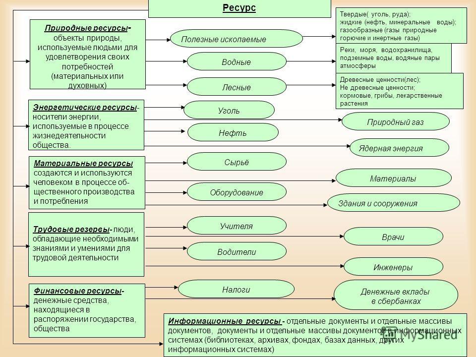 Природные ресурсы - объекты природы, используемые людьми для удовлетворения своих потребностей (материальных или духовных) Ресурс Полезные ископаемые Водные Лесные Энергетические ресурсы- носители энергии, используемые в процессе жизнедеятельности об