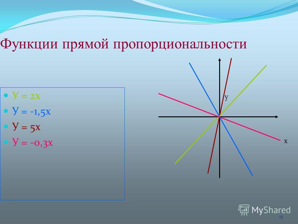 10 Функции прямой пропорциональности У = 2х У = -1,5х У = 5х У = -0,3х у х