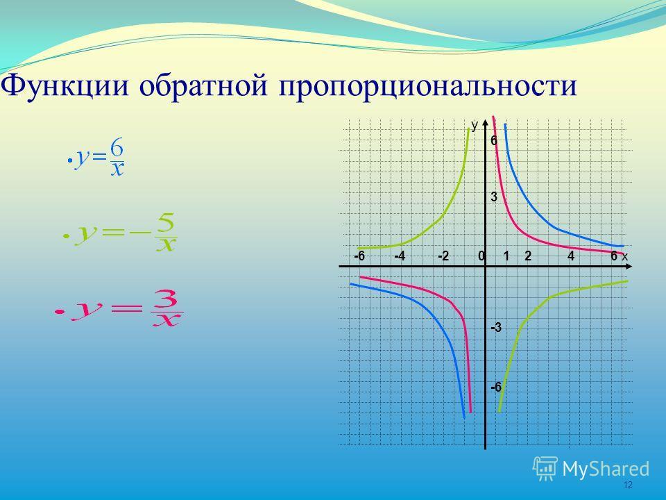 12 Функции обратной пропорциональности у х-6 -4 -2 0 1 2 4 6 6 3 -3 -6
