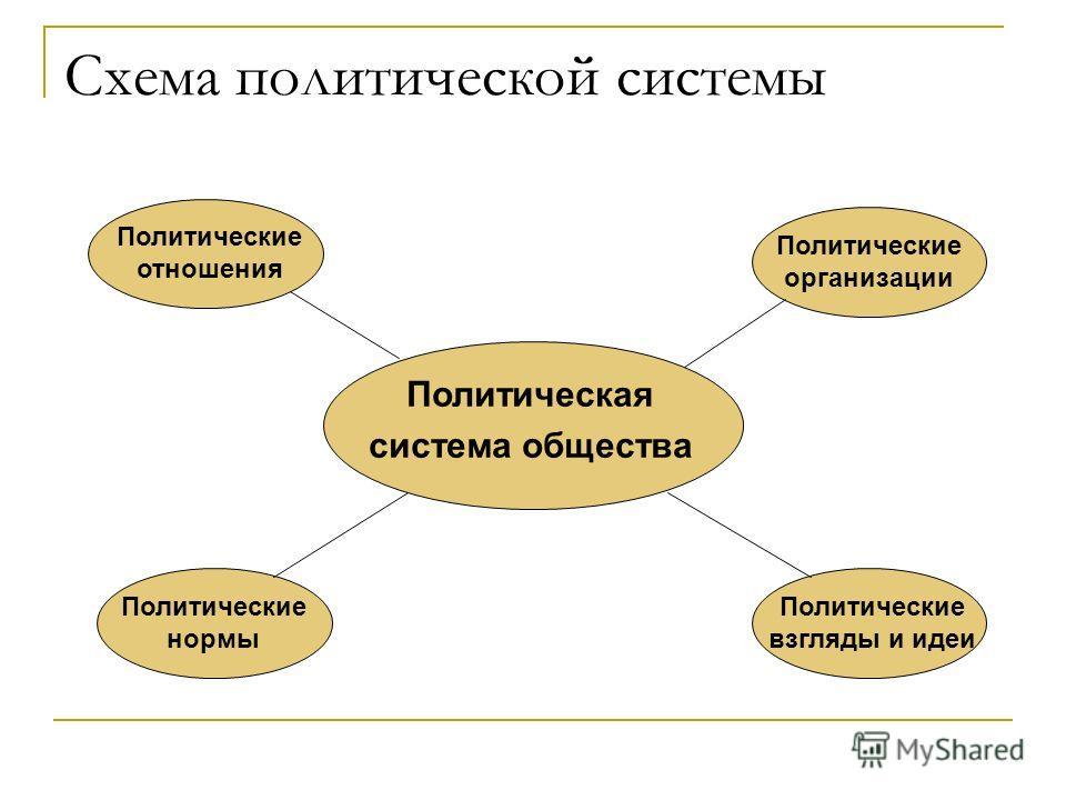 Схема политической системы Политическая система общества Политические отношения Политические организации Политические нормы Политические взгляды и идеи