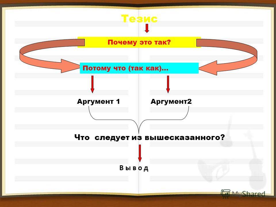 Тезис Почему это так? Потому что (так как)… Аргумент 1 Аргумент2 Что следует из вышесказанного? В ы в о д