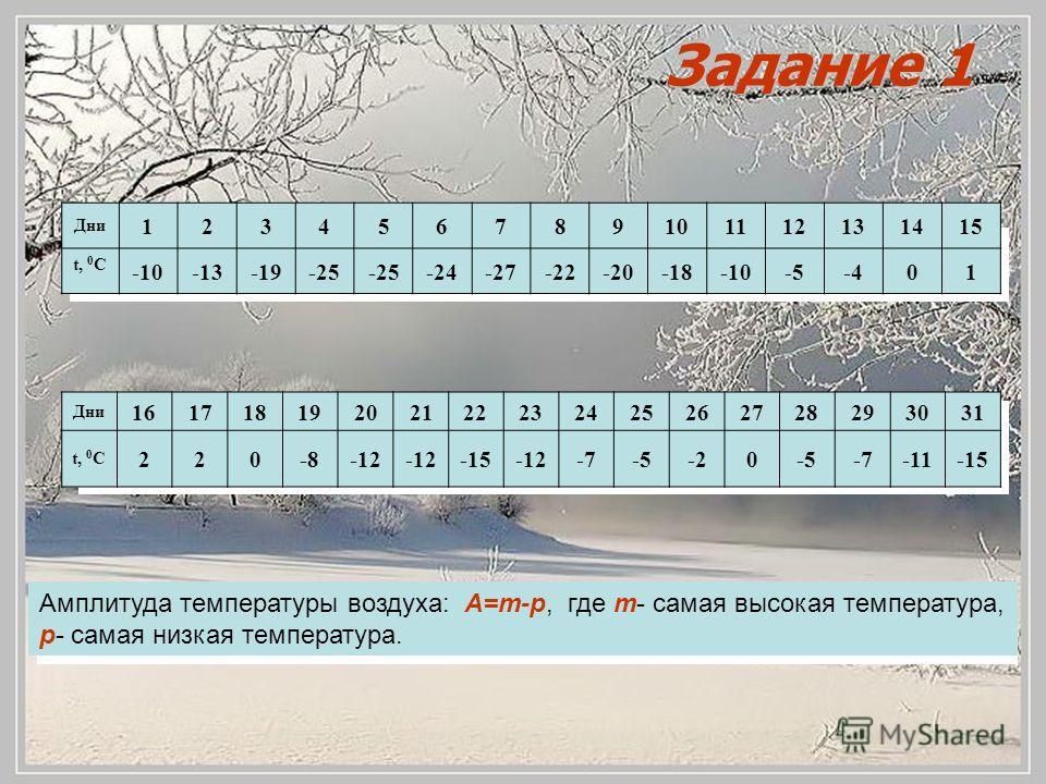 Амплитуда температуры воздуха: А=m-p, где m- самая высокая температура, p- самая низкая температура. Дни 123456789101112131415 t, 0 С -10-13-19-25 -24-27-22-20-18-10-5-401 Дни 16171819202122232425262728293031 t, 0 С 220-8-12 -15-12-7-5-20-5-7-11-15 З