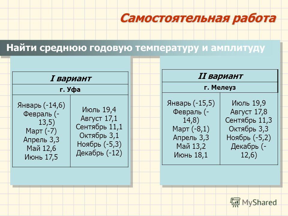 Найти среднюю годовую температуру и амплитуду I вариант г. Уфа Январь (-14,6) Февраль (- 13,5) Март (-7) Апрель 3,3 Май 12,6 Июнь 17,5 Июль 19,4 Август 17,1 Сентябрь 11,1 Октябрь 3,1 Ноябрь (-5,3) Декабрь (-12) Самостоятельная работа II вариант г. Ме