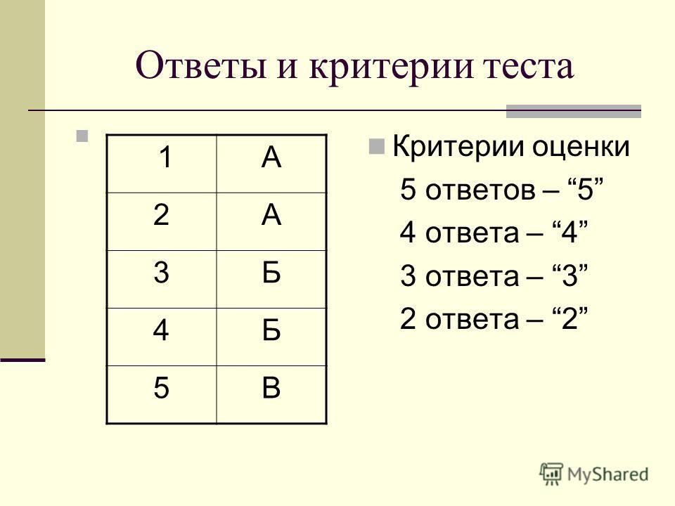 Ответы и критерии теста Критерии оценки 5 ответов – 5 4 ответа – 4 3 ответа – 3 2 ответа – 2 1А 2А 3Б 4Б 5В
