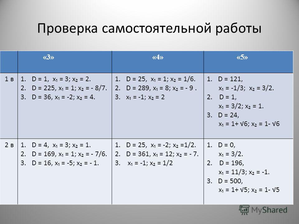 Проверка самостоятельной работы «3» «4» «5» 1 в1.D = 1, х = 3; х = 2. 2.D = 225, х = 1; х = - 8/7. 3.D = 36, х = -2; х = 4. 1.D = 25, х = 1; х = 1/6. 2.D = 289, х = 8; х = - 9. 3.х = -1; х = 2 1.D = 121, х = -1/3; х = 3/2. 2. D = 1, х = 3/2; х = 1. 3