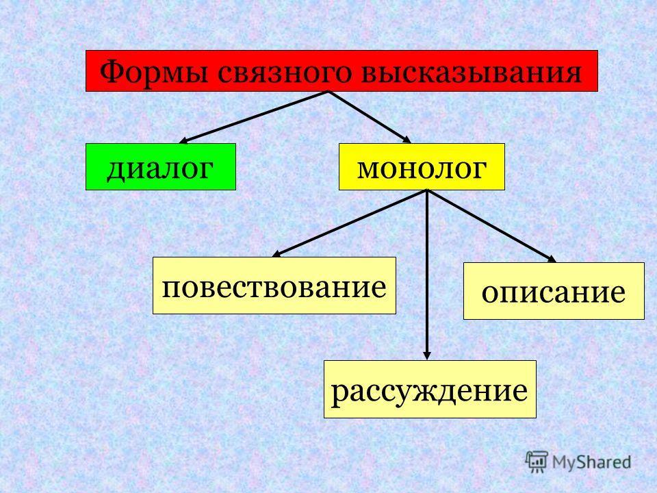 Формы связного высказывания диалог монолог повествование описание рассуждение