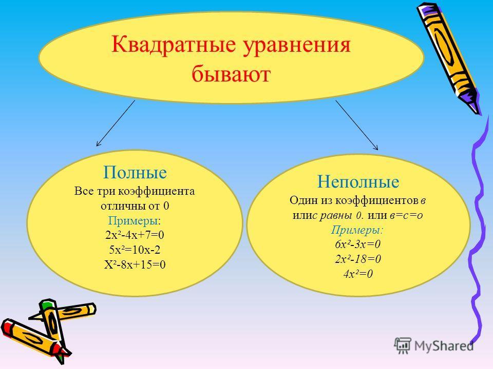 Квадратные уравнения бывают Полные Все три коэффициента отличны от 0 Примеры: 2х²-4х+7=0 5х²=10х-2 Х²-8х+15=0 Неполные Один из коэффициентов в илис равны 0. или в=с=о Примеры: 6х²-3х=0 2х²-18=0 4х²=0