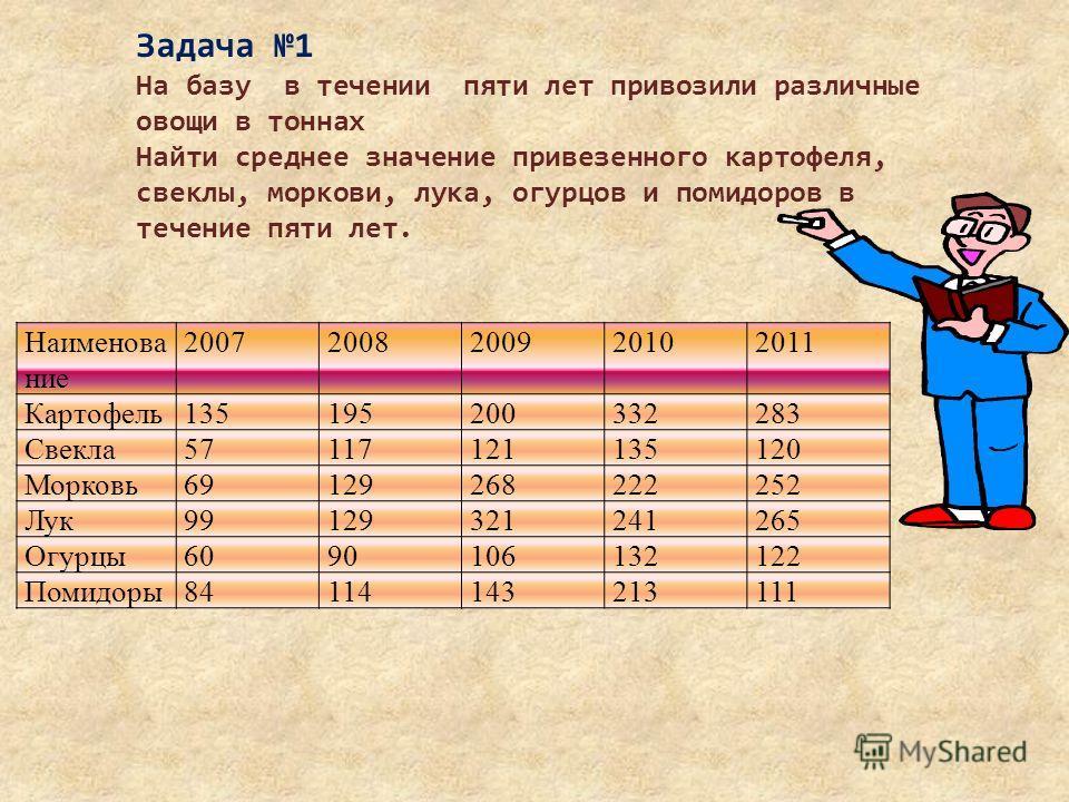 Наименова ние 20072008200920102011 Картофель135195200332283 Свекла57117121135120 Морковь69129268222252 Лук99129321241265 Огурцы6090106132122 Помидоры84114143213111 Задача 1 На базу в течении пяти лет привозили различные овощи в тоннах Найти среднее з