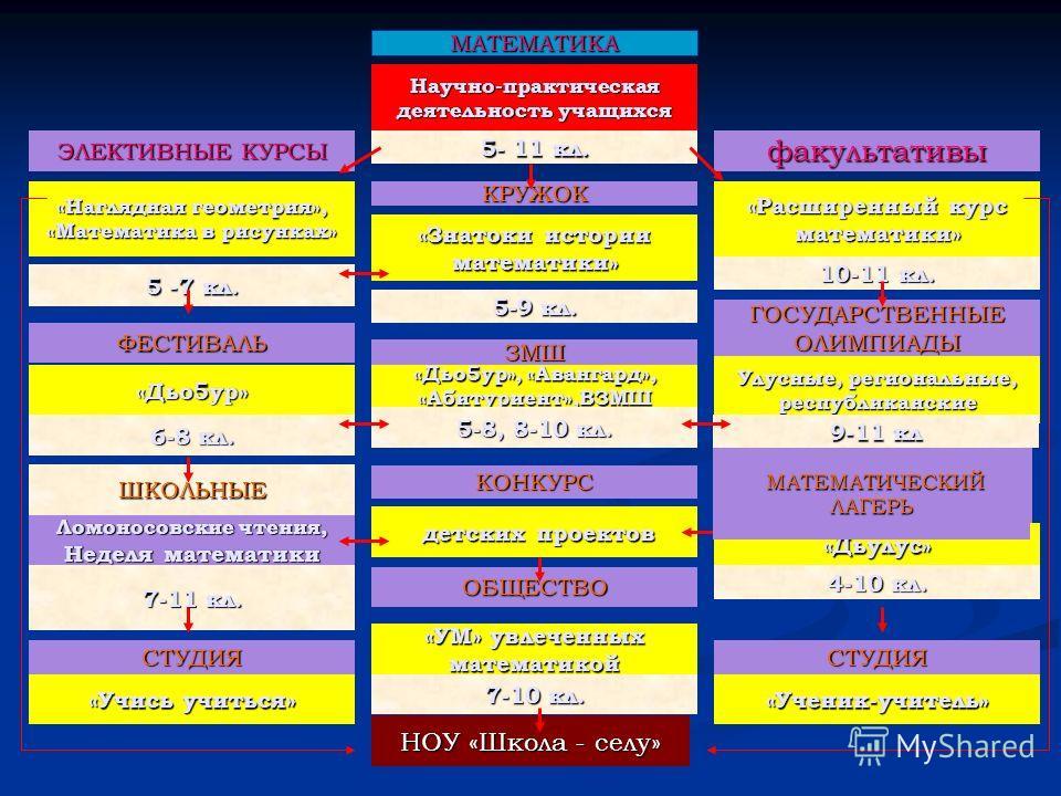 МАТЕМАТИКА Научно-практическая деятельность учащихся 5- 11 кл. ЭЛЕКТИВНЫЕ КУРСЫ «Наглядная геометрия», «Математика в рисунках» 5 -7 кл. КРУЖОК факультативы «Расширенный курс математики» «Знатоки истории математики» 10-11 кл. 5-9 кл. ЗМШ ГОСУДАРСТВЕНН