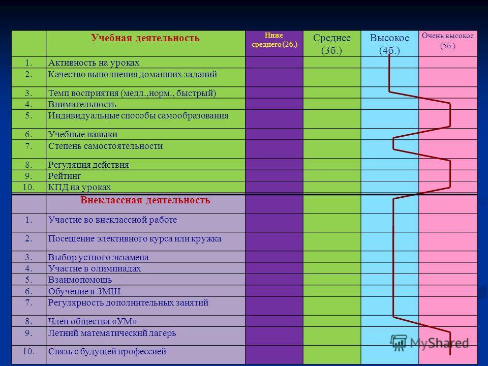 Учебная деятельность Ниже среднего (2б.) Среднее (3б.) Высокое (4б.) Очень высокое (5б.) 1.Активность на уроках 2.Качество выполнения домашних заданий 3.Темп восприятия (медл.,норм., быстрый) 4.Внимательность 5.Индивидуальные способы самообразования