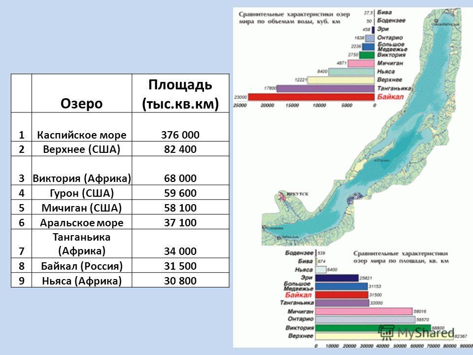 Озеро Площадь (тыс.кв.км) 1Каспийское море376 000 2Верхнее (США)82 400 3Виктория (Африка)68 000 4Гурон (США)59 600 5Мичиган (США)58 100 6Аральское море37 100 7 Танганьика (Африка)34 000 8Байкал (Россия)31 500 9Ньяса (Африка)30 800