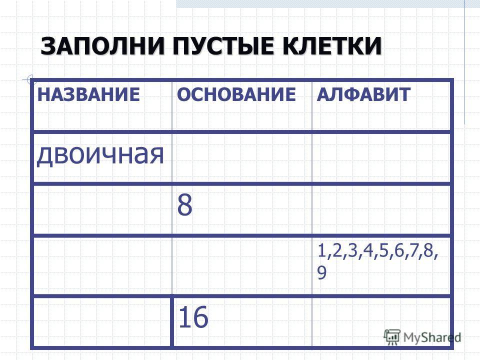 ЗАПОЛНИ ПУСТЫЕ КЛЕТКИ НАЗВАНИЕОСНОВАНИЕАЛФАВИТ двоичная 8 1,2,3,4,5,6,7,8, 9 16