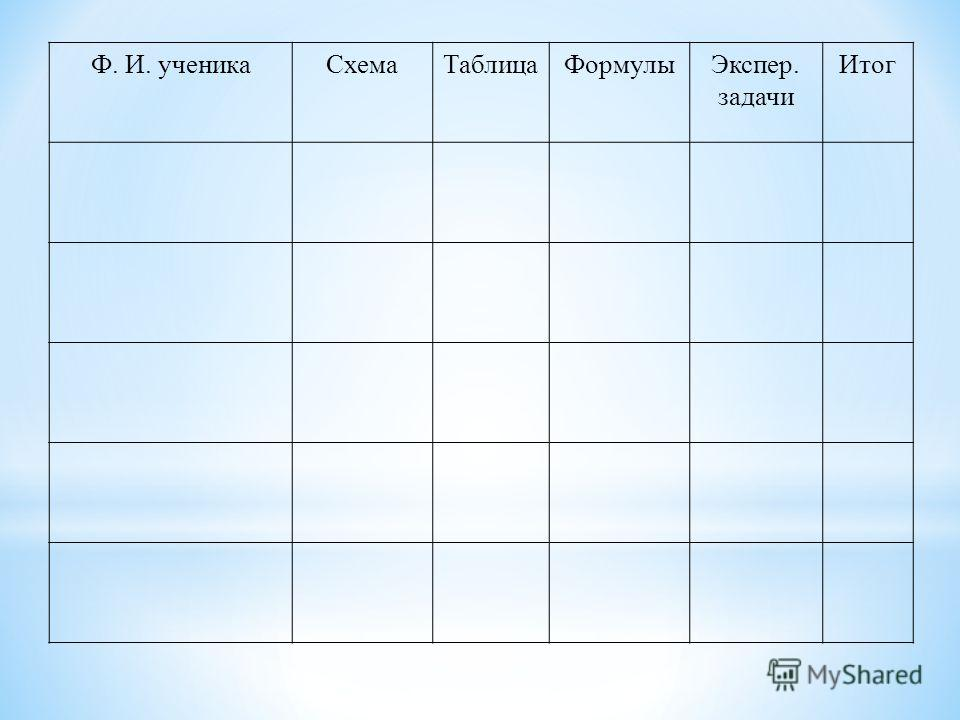 Ф. И. ученикаСхемаТаблицаФормулыЭкспер. задачи Итог