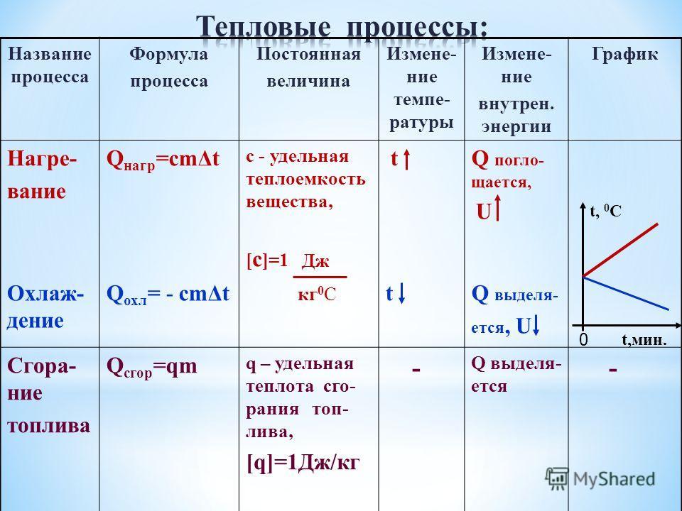Название процесса Формула процесса Постоянная величина Измене- ние темпе- ратуры Измене- ние внутрен. энергии График Нагре- вание Q нагр =cmΔt с - удельная теплоемкость вещества, [ c ]=1 tQ погло- щается, U Охлаж- дение Q охл = - cmΔttQ выделя- ется,