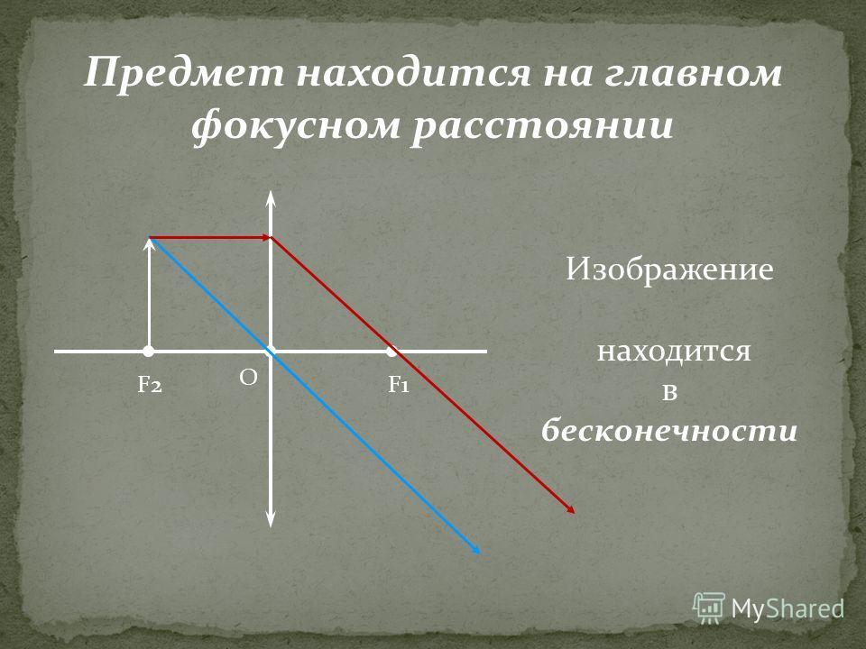 F2F1 O Предмет находится на главном фокусном расстоянии Изображение находится в бесконечности