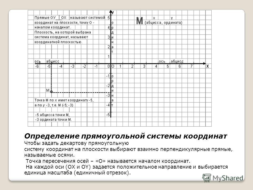 Определение прямоугольной системы координат Чтобы задать декартову прямоугольную систему координат на плоскости выбирают взаимно перпендикулярные прямые, называемые осями. Точка пересечения осей – «O» называется началом координат. На каждой оси (ОX и