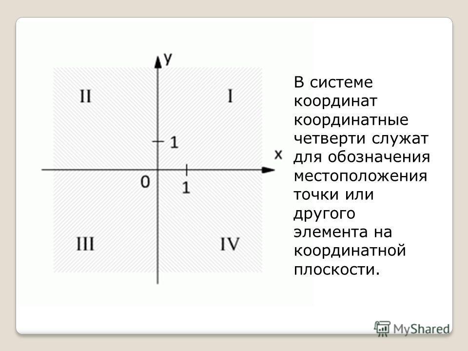 В системе координат координатные четверти служат для обозначения местоположения точки или другого элемента на координатной плоскости.
