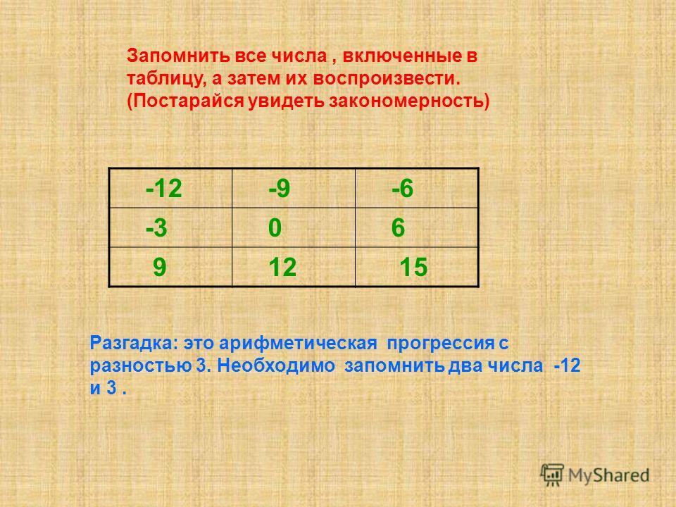 -12 -9 -6 -3 0 6 9 12 15 Разгадка: это арифметическая прогрессия с разностью 3. Необходимо запомнить два числа -12 и 3. Запомнить все числа, включенные в таблицу, а затем их воспроизвести. (Постарайся увидеть закономерность)