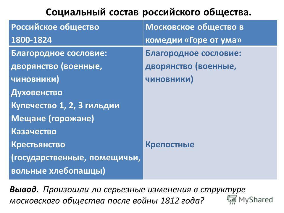 Российское общество 1800-1824 Московское общество в комедии «Горе от ума» Благородное сословие: дворянство (военные, чиновники) Духовенство Купечество 1, 2, 3 гильдии Мещане (горожане) Казачество Крестьянство (государственные, помещичьи, вольные хлеб