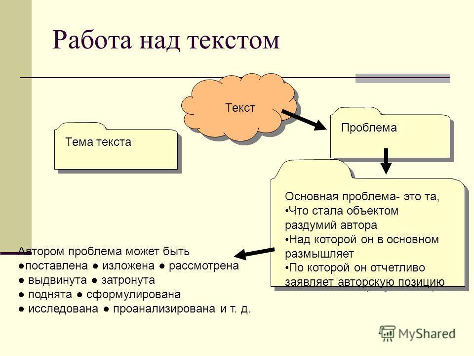 Работа над текстом Тема текста Проблема Текст Текст Автором проблема может быть поставлена изложена рассмотрена выдвинута затронута поднята сформулирована исследована проанализирована и т. д. Основная проблема- это та, Что стала объектом раздумий авт