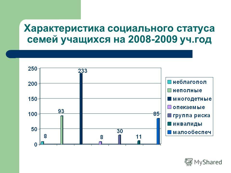 Характеристика социального статуса семей учащихся на 2008-2009 уч.год