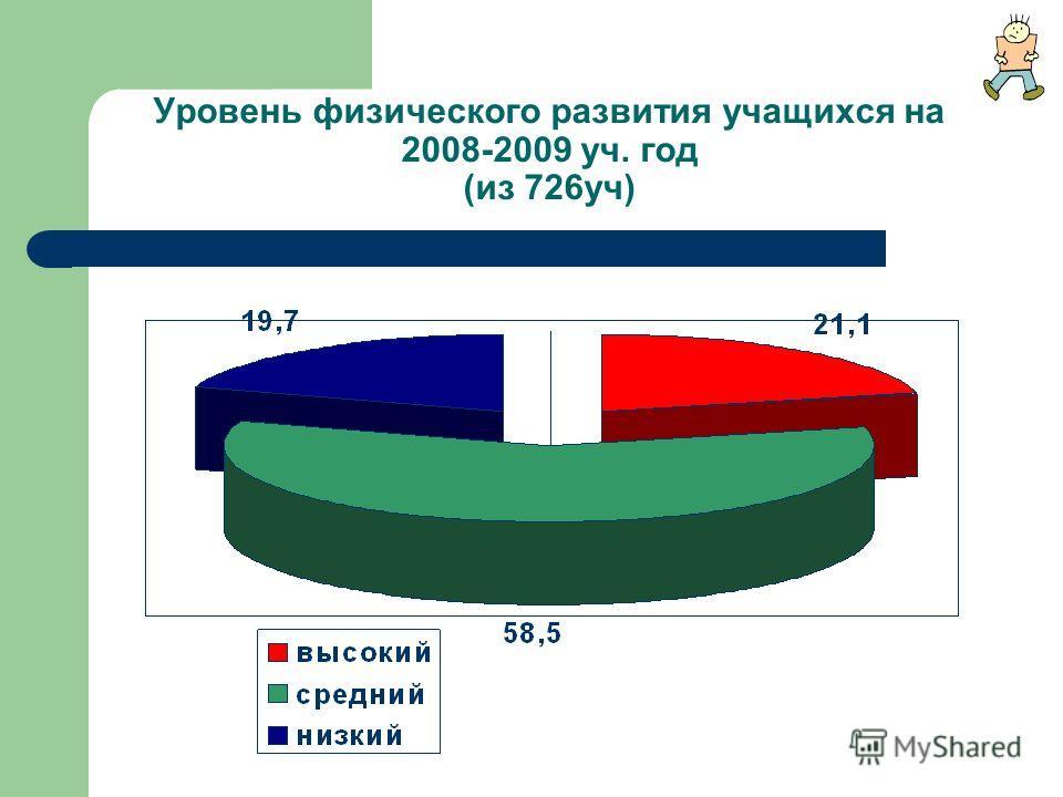 Уровень физического развития учащихся на 2008-2009 уч. год (из 726уч)