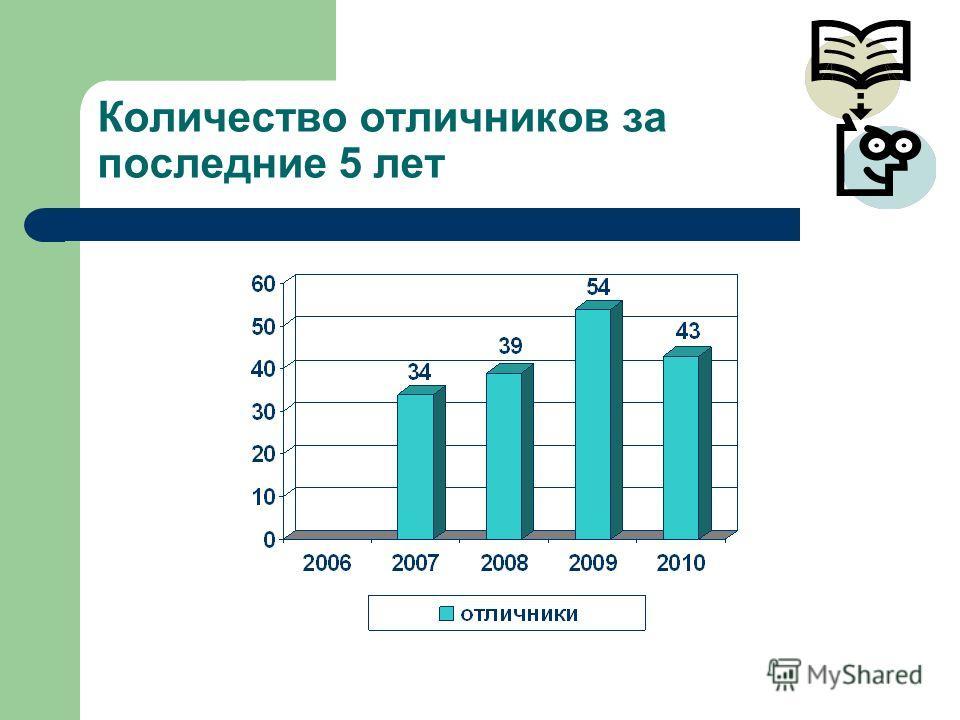 Количество отличников за последние 5 лет