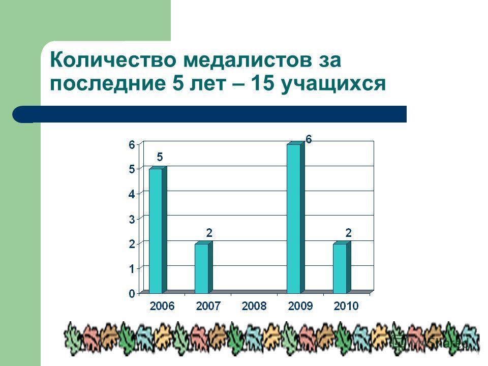 Количество медалистов за последние 5 лет – 15 учащихся