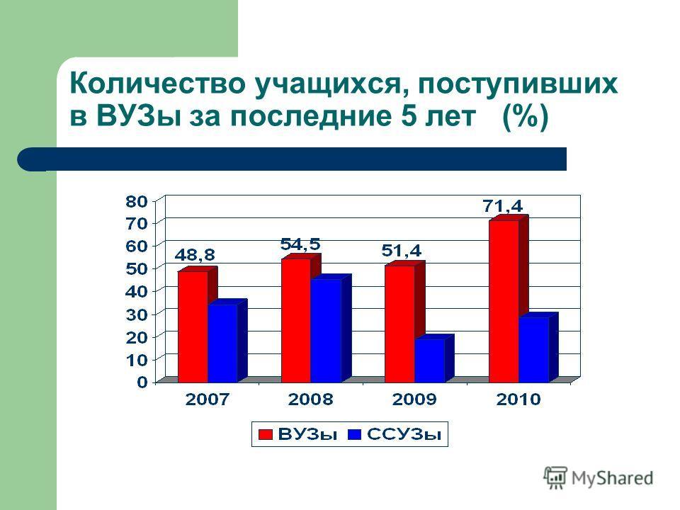 Количество учащихся, поступивших в ВУЗы за последние 5 лет (%)