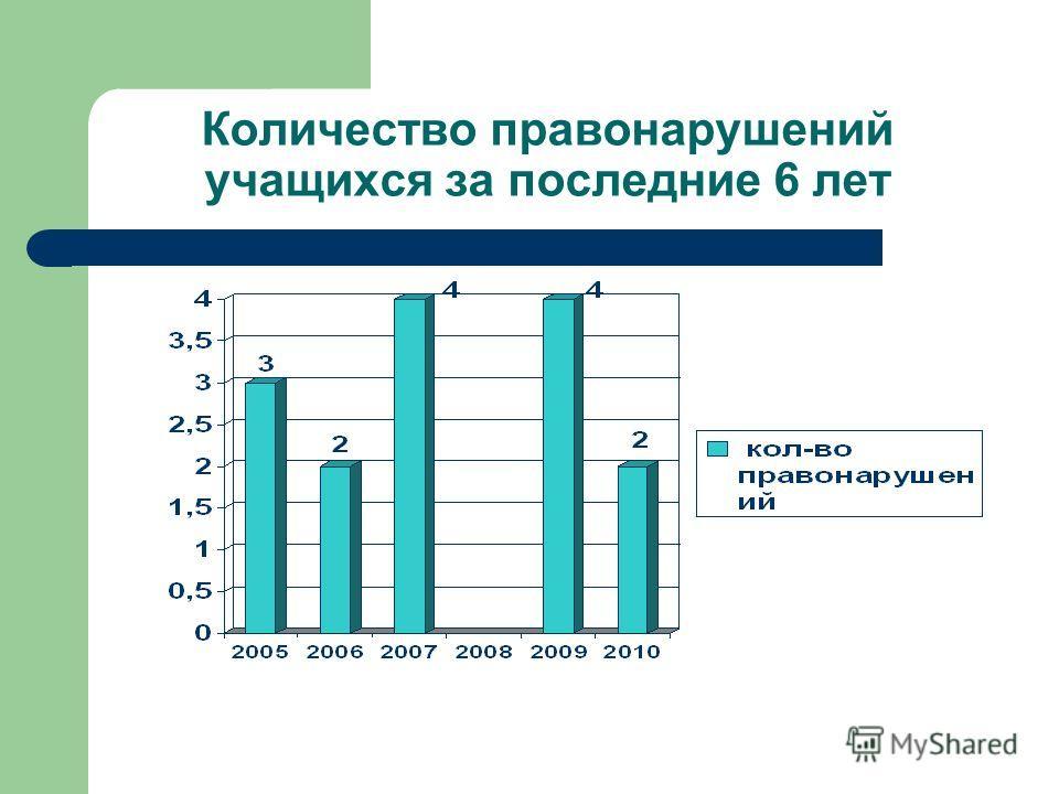 Количество правонарушений учащихся за последние 6 лет