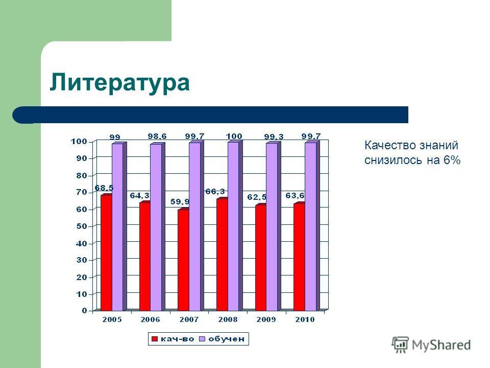 Литература Качество знаний снизилось на 6%