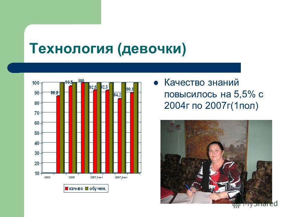 Технология (девочки) Качество знаний повысилось на 5,5% с 2004г по 2007г(1пол)
