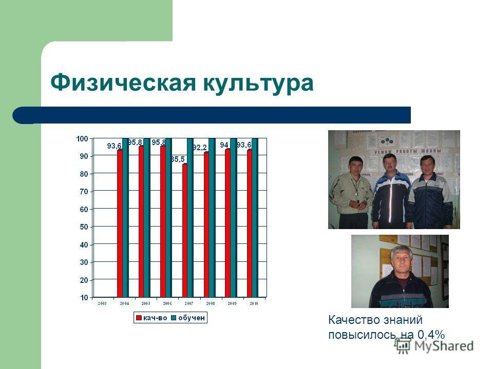Физическая культура Качество знаний повысилось на 0,4%